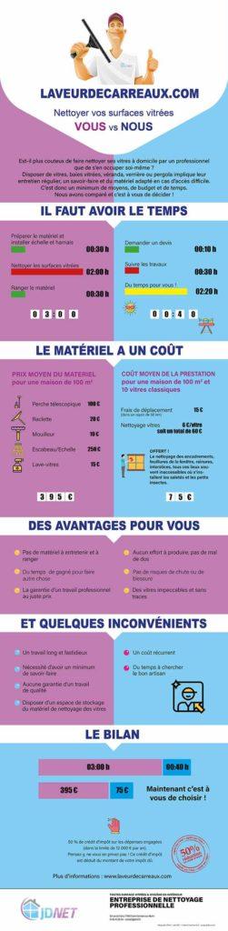 Infographie-laveur-vitres-domicile-jdnet